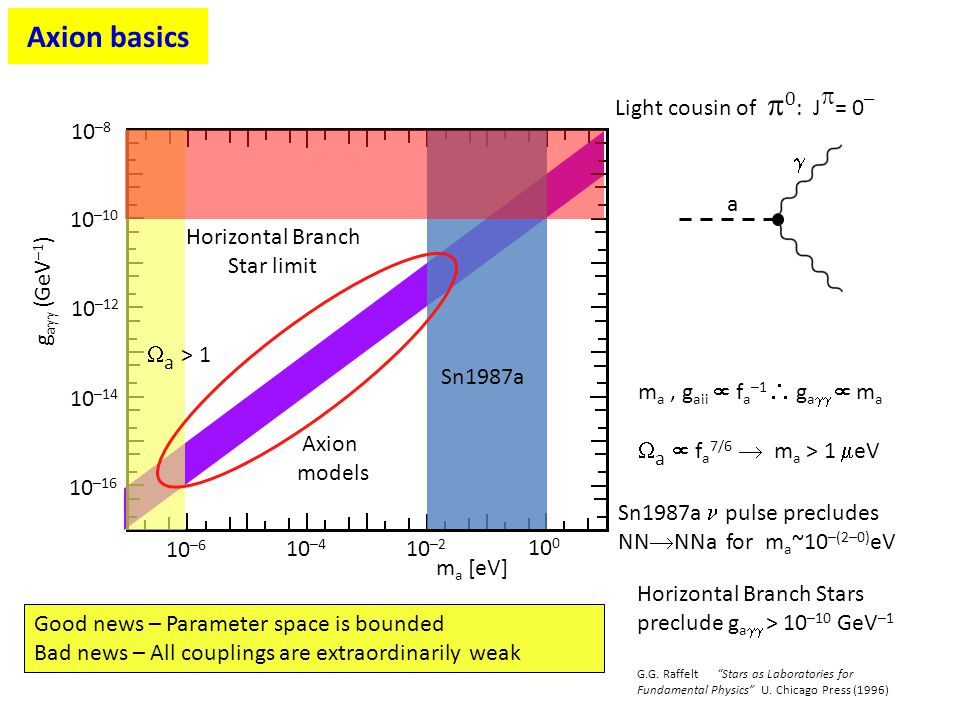 Axion basics Light cousin of 0: J= 0– a  10–6 10–4 10–2 100 ma [eV]